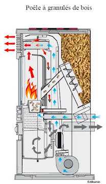Pin le principe du po le granules est de produire de la chaleur en on pinterest - Fonctionnement poele a granule ...
